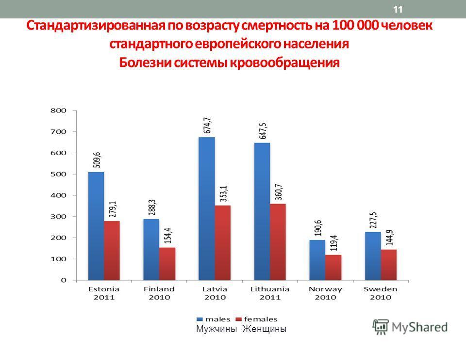 11 Стандартизированная по возрасту смертность на 100 000 человек стандартного европейского населения Болезни системы кровообращения МужчиныЖенщины