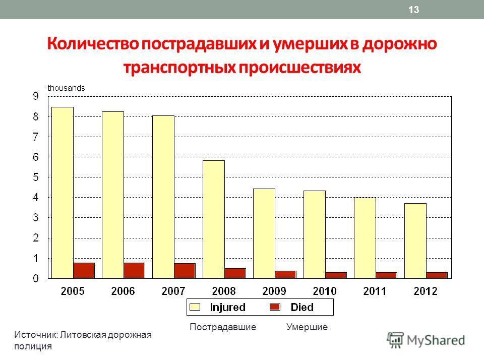 13 Количество пострадавших и умерших в дорожно транспортных происшествиях Источник: Литовская дорожная полиция ПострадавшиеУмершие