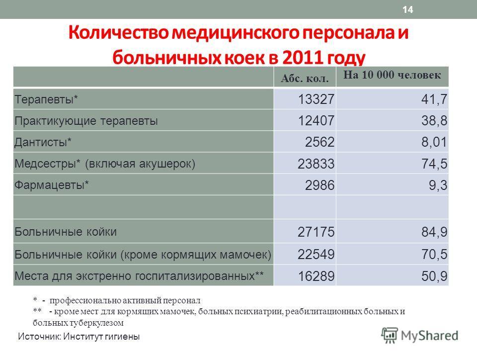 14 Количество медицинского персонала и больничных коек в 2011 году Абс. кол. На 10 000 человек Терапевты* 1332741,7 Практикующие терапевты 1240738,8 Дантисты* 25628,01 Медсестры* (включая акушерок) 2383374,5 Фармацевты* 29869,39,3 Больничные койки 27
