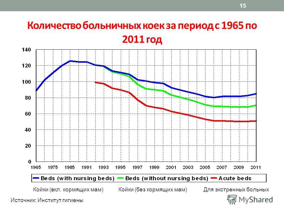 15 Количество больничных коек за период с 1965 по 2011 год Источник: Институт гигиены Койки (вкл. кормящих мам)Койки (без кормящих мам)Для экстренных больных