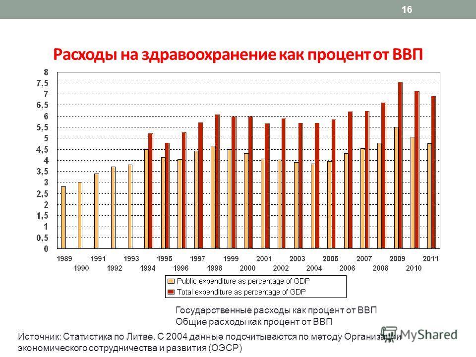 16 Расходы на здравоохранение как процент от ВВП Источник: Статистика по Литве. С 2004 данные подсчитываются по методу Организации экономического сотрудничества и развития (ОЭСР) Государственные расходы как процент от ВВП Общие расходы как процент от