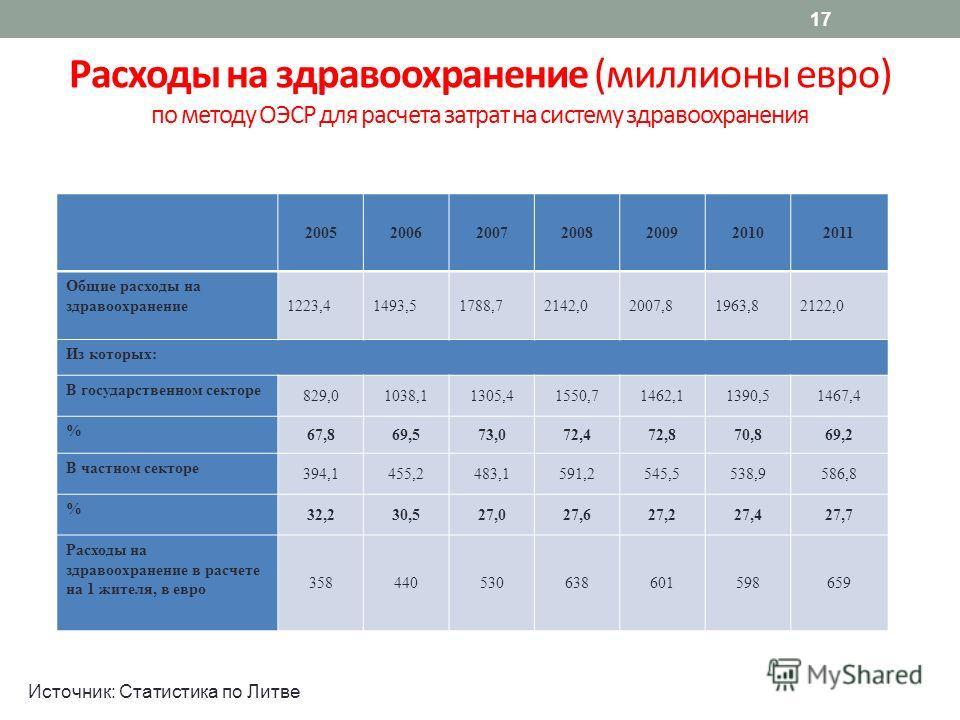 17 Расходы на здравоохранение (миллионы евро) по методу ОЭСР для расчета затрат на систему здравоохранения Источник: Статистика по Литве 2005200620072008200920102011 Общие расходы на здравоохранение 1223,41493,51788,72142,02007,81963,82122,0 Из котор