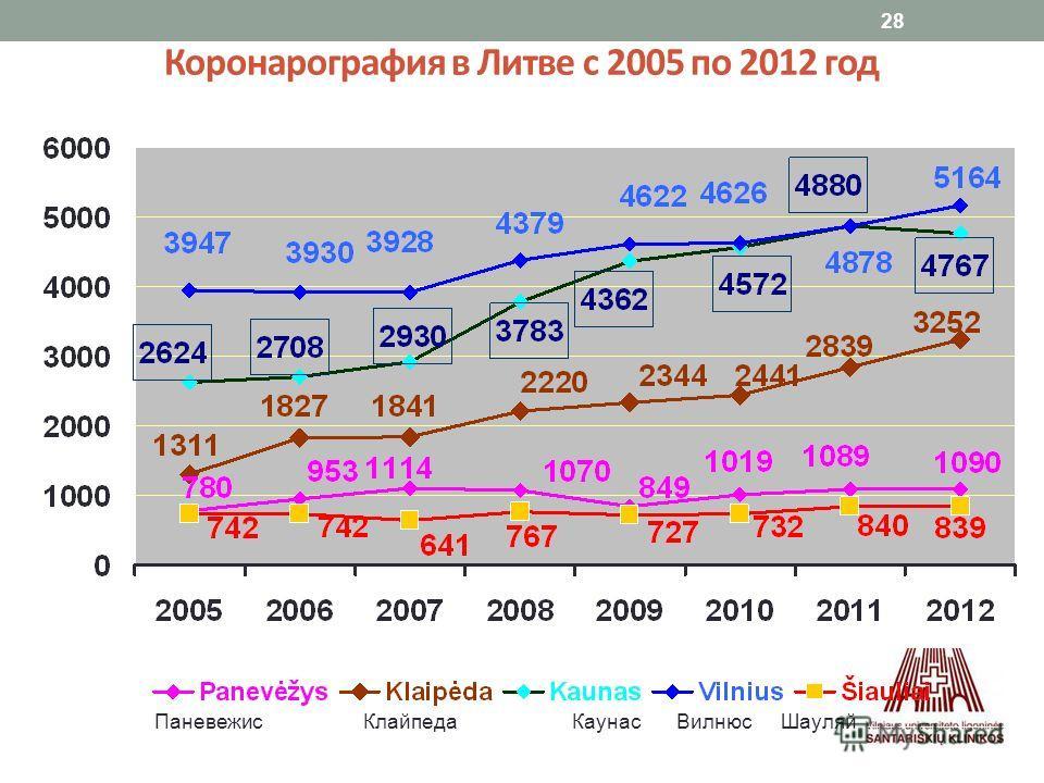 28 Коронарография в Литве с 2005 по 2012 год ПаневежисКлайпедаКаунасВилнюсШауляй