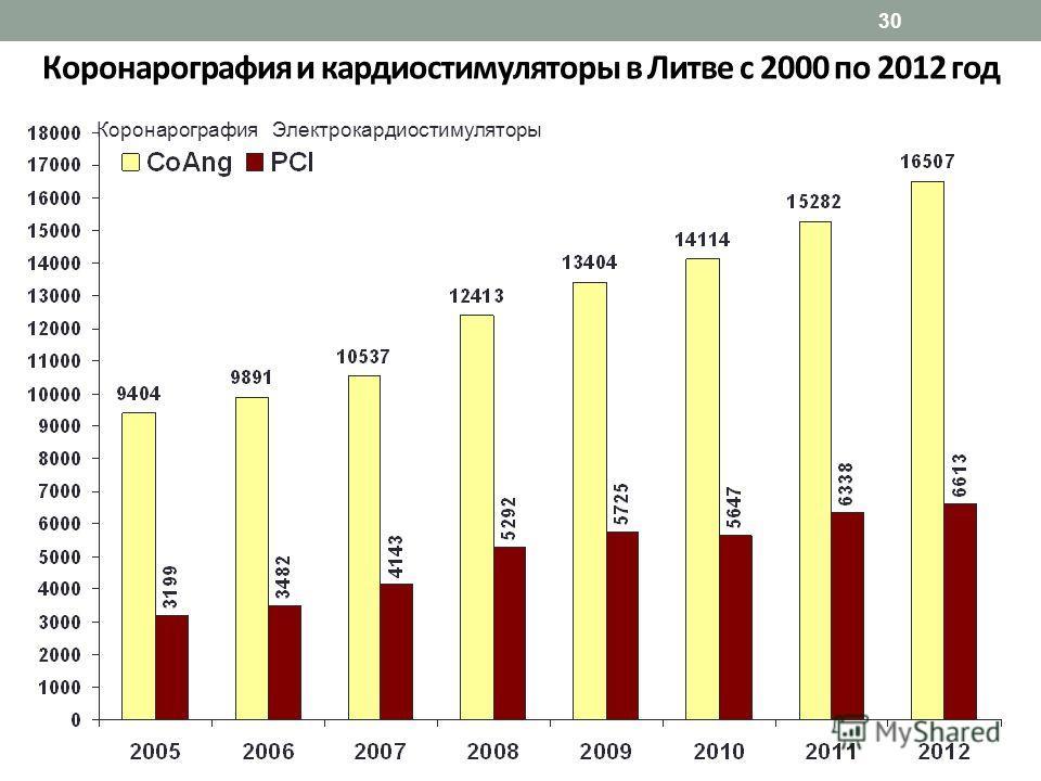30 Коронарография и кардиостимуляторы в Литве с 2000 по 2012 год Коронарография Электрокардиостимуляторы