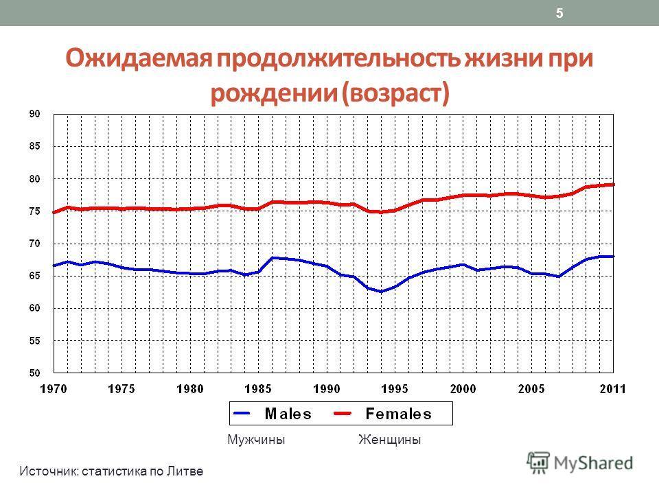 5 Ожидаемая продолжительность жизни при рождении (возраст) Источник: статистика по Литве МужчиныЖенщины