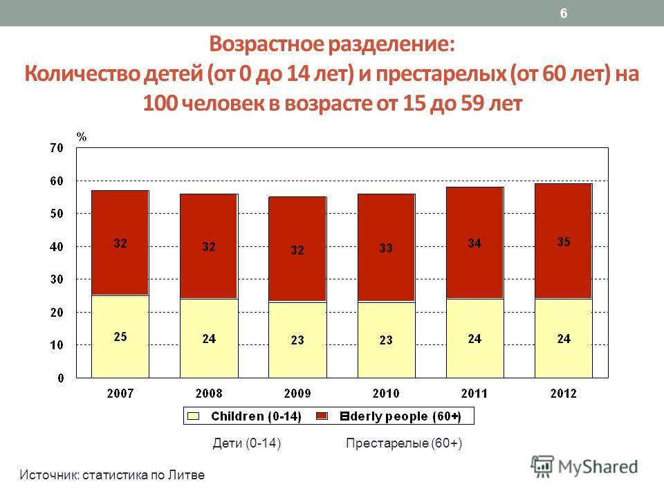6 Возрастное разделение: Количество детей (от 0 до 14 лет) и престарелых (от 60 лет) на 100 человек в возрасте от 15 до 59 лет Дети (0-14)Престарелые (60+) Источник: статистика по Литве