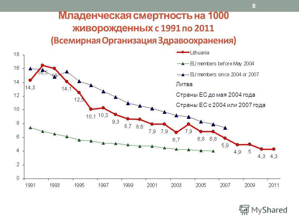 8 Младенческая смертность на 1000 живорожденных с 1991 по 2011 (Всемирная Организация Здравоохранения) Литва Страны ЕС до мая 2004 года Страны ЕС с 2004 или 2007 года