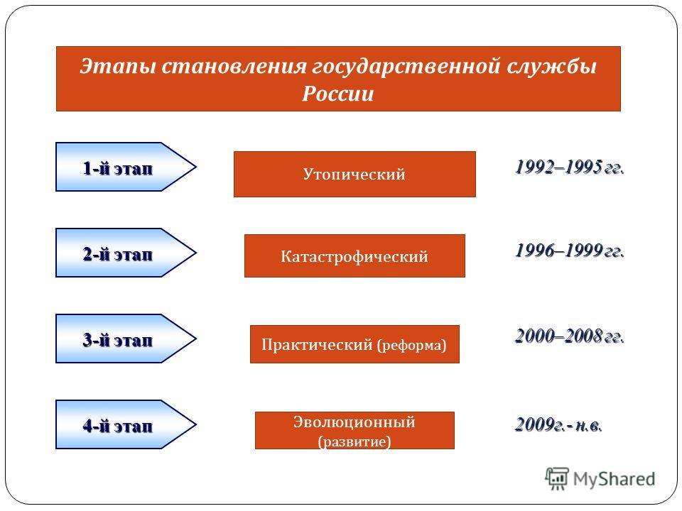 1-й этап 2-й этап 3-й этап 4-й этап 1992–1995 гг. 1996–1999 гг. 2000–2008 гг. 2009г.- н.в. Этапы становления государственной службы России Утопический Катастрофический Практический ( реформа ) Эволюционный ( развитие )