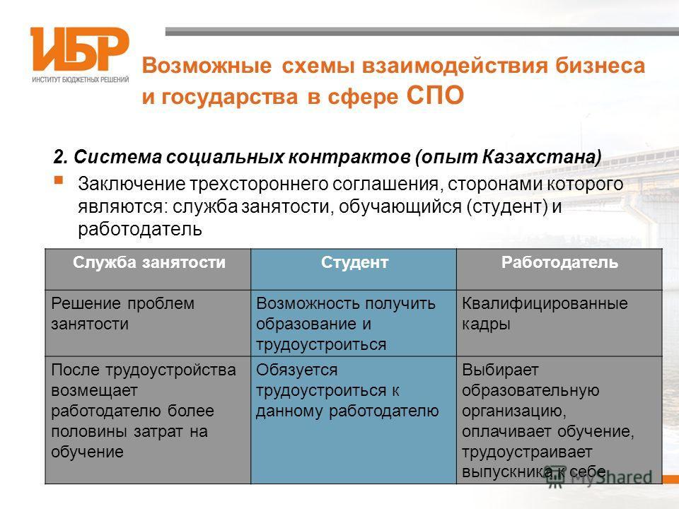 7 Возможные схемы взаимодействия бизнеса и государства в сфере СПО 2. Система социальных контрактов (опыт Казахстана) Заключение трехстороннего соглашения, сторонами которого являются: служба занятости, обучающийся (студент) и работодатель Служба зан