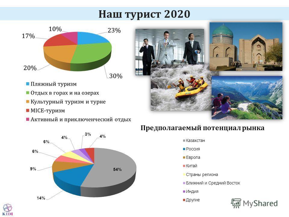 Наш турист 2020 Предполагаемый потенциал рынка