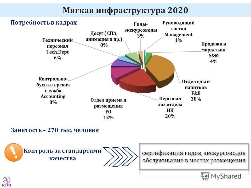 Мягкая инфраструктура 2020 Занятость – 270 тыс. человек Потребность в кадрах Контроль за стандартами качества