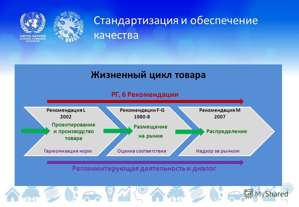 Стандартизация и обеспечение качества Проектирование и производство товара Размещение на рынке Распределение Жизненный цикл товара РГ. 6 Рекомендации Регламентирующая деятельность и диалог Рекомендация L 2002 Рекомендации F-G 1980-8 Рекомендация M 20