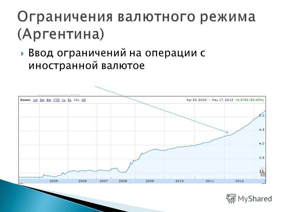 Ввод ограничений на операции с иностранной валютое