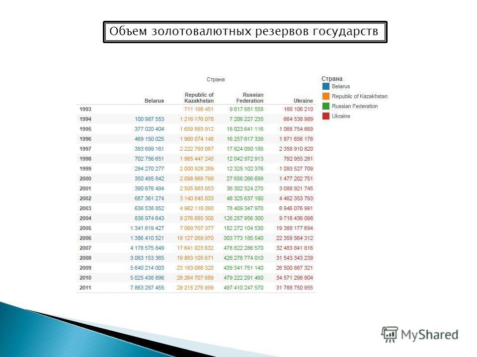 Объем золотовалютных резервов государств