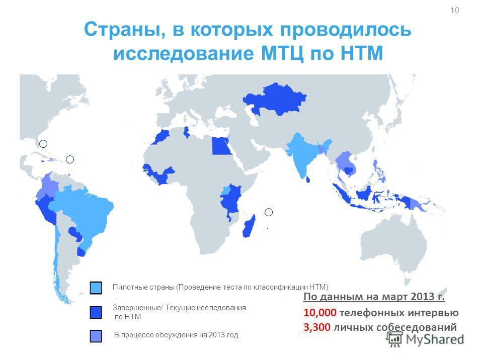 Страны, в которых проводилось исследование МТЦ по НТМ По данным на март 2013 г. 10,000 телефонных интервью 3,300 личных собеседований 10 Завершенные/ Текущие исследования по НТМ Пилотные страны (Проведение теста по классификации НТМ) В процессе обсуж