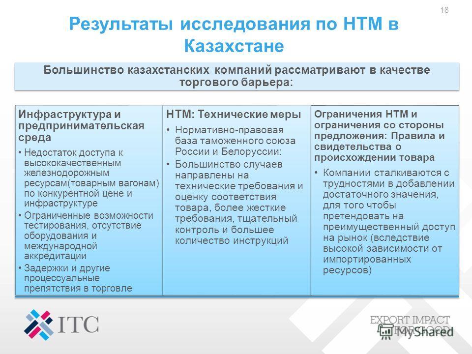 Результаты исследования по НТМ в Казахстане 18 Большинство казахстанских компаний рассматривают в качестве торгового барьера: Инфраструктура и предпринимательская среда Недостаток доступа к высококачественным железнодорожным ресурсам(товарным вагонам