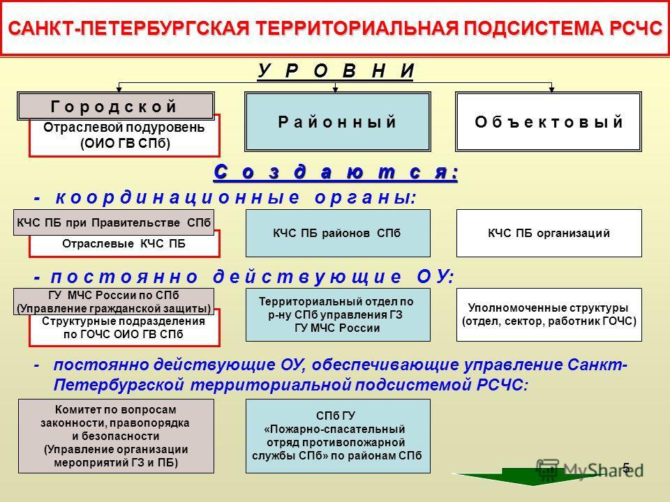 55 САНКТ-ПЕТЕРБУРГСКАЯ ТЕРРИТОРИАЛЬНАЯ ПОДСИСТЕМА РСЧС У Р О В Н И - к о о р д и н а ц и о н н ы е о р г а н ы: - п о с т о я н н о д е й с т в у ю щ и е О У: - постоянно действующие ОУ, обеспечивающие управление Санкт- Петербургской территориальной