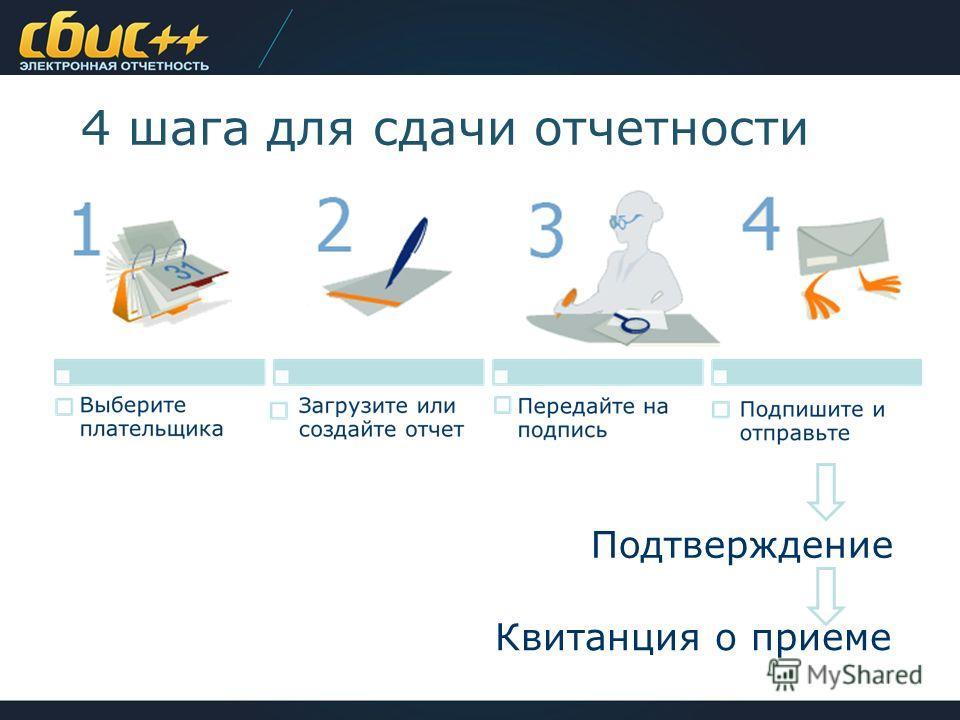 4 шага для сдачи отчетности Подтверждение Квитанция о приеме
