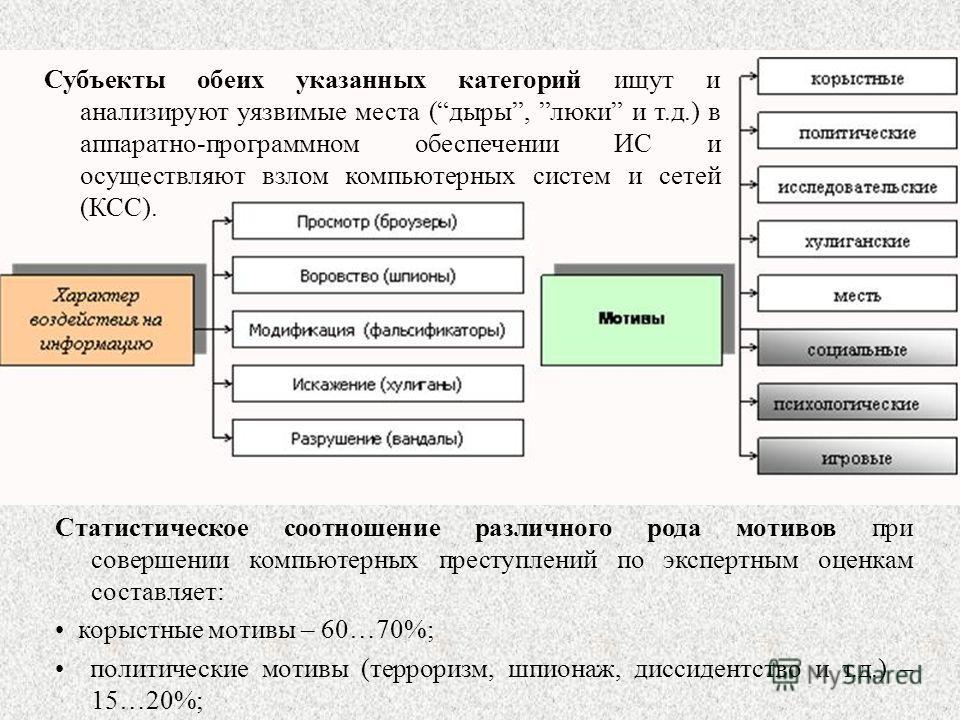 Субъекты обеих указанных категорий ищут и анализируют уязвимые места (дыры, люки и т.д.) в аппаратно-программном обеспечении ИС и осуществляют взлом компьютерных систем и сетей (КСС). Статистическое соотношение различного рода мотивов при совершении