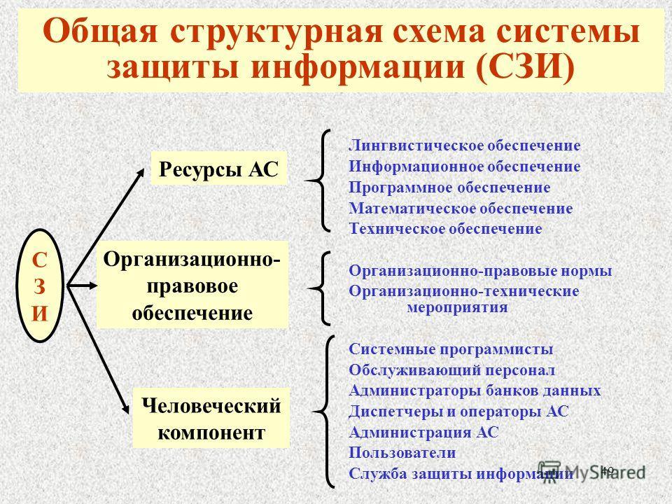 49 Общая структурная схема системы защиты информации (СЗИ) Лингвистическое обеспечение Информационное обеспечение Программное обеспечение Математическое обеспечение Техническое обеспечение Организационно-правовые нормы Организационно-технические меро