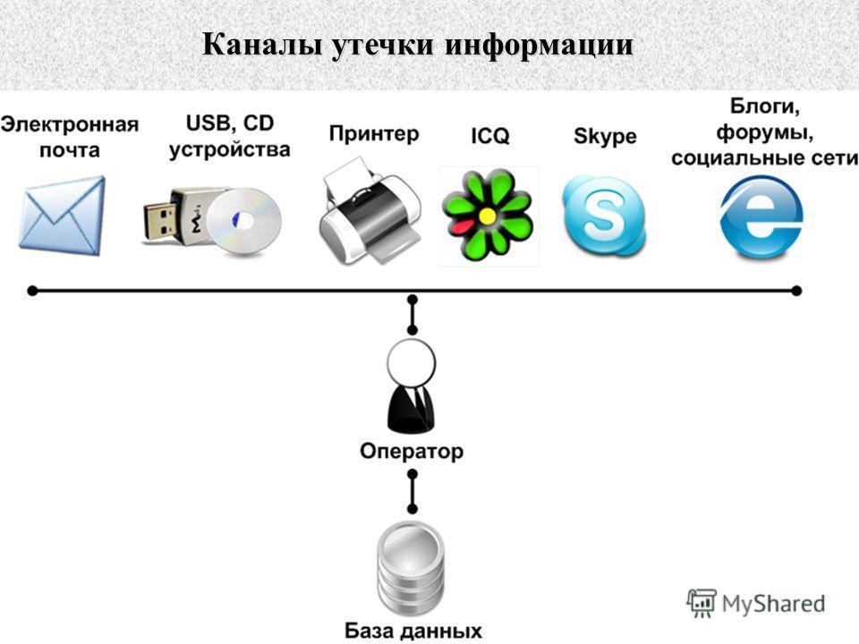 Каналы утечки информации www.searchinform.ru