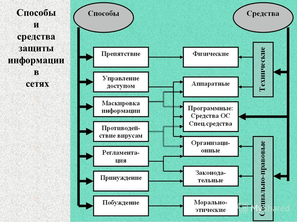Способы и средства защиты информации в сетях