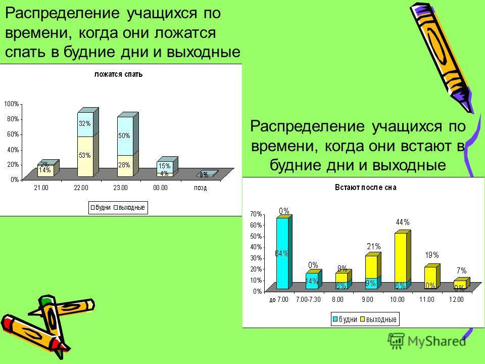 Распределение учащихся по времени, когда они встают в будние дни и выходные Распределение учащихся по времени, когда они ложатся спать в будние дни и выходные