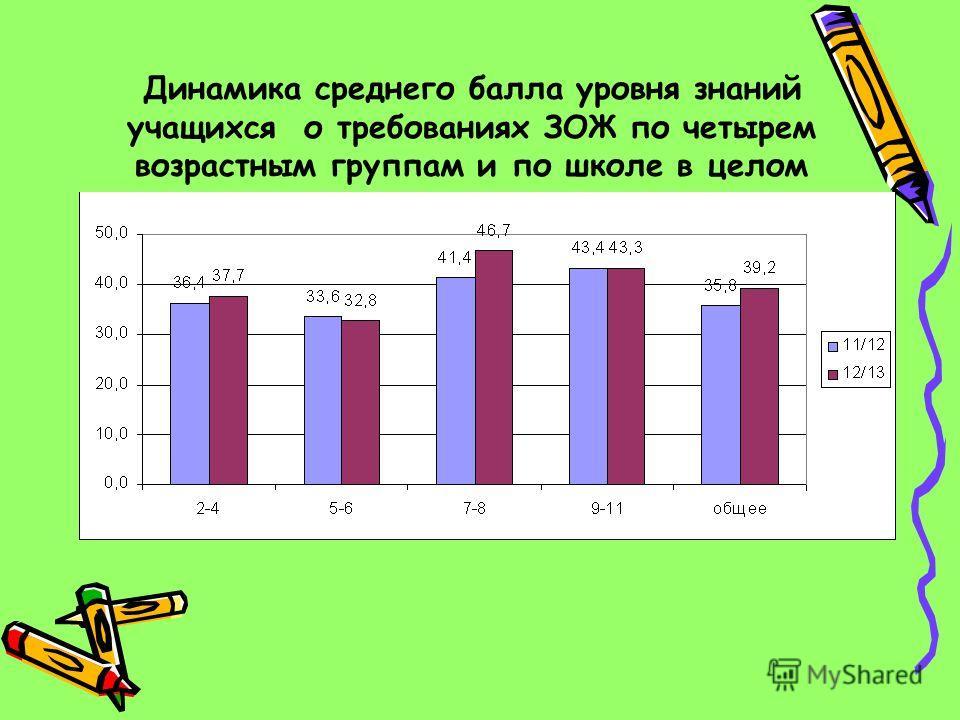 Динамика среднего балла уровня знаний учащихся о требованиях ЗОЖ по четырем возрастным группам и по школе в целом