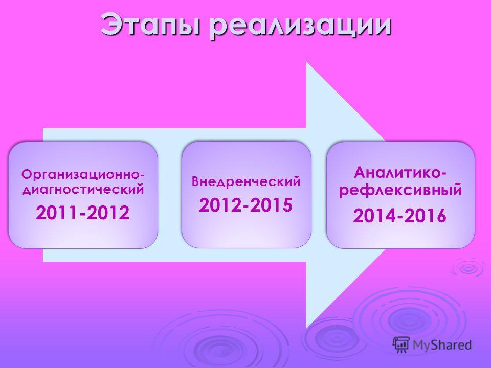 Этапы реализации Организационно- диагностический 2011-2012 Внедренческий 2012-2015 Аналитико- рефлексивный 2014-2016
