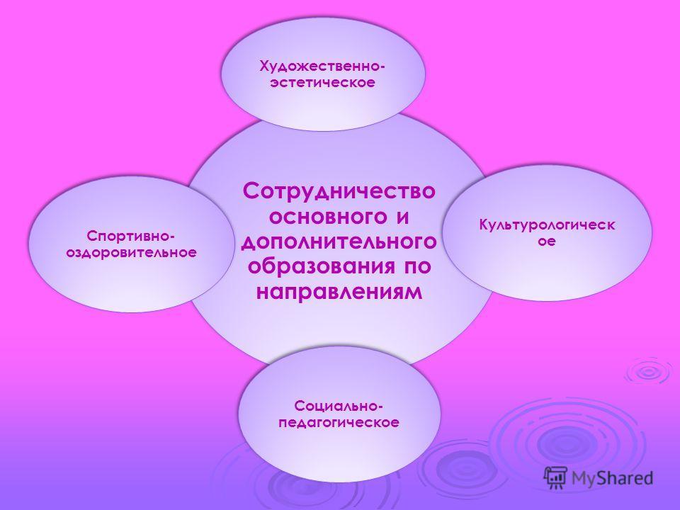 Сотрудничество основного и дополнительного образования по направлениям Художественно- эстетическое Культурологическ ое Социально- педагогическое Спортивно- оздоровительное
