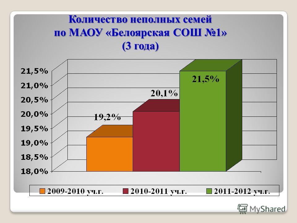 Количество неполных семей по МАОУ «Белоярская СОШ 1» (3 года)