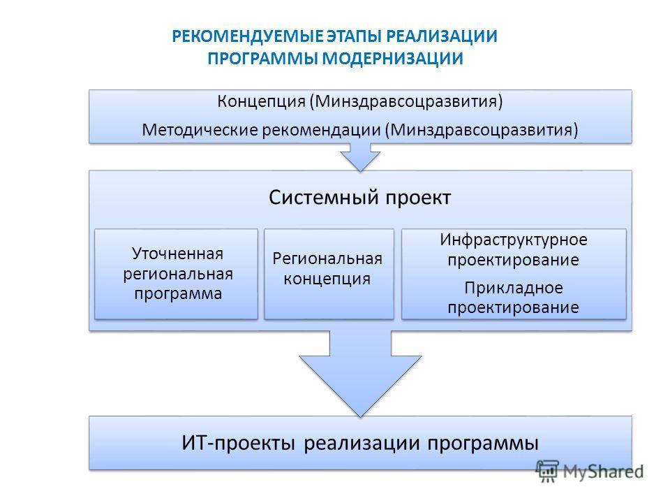 РЕКОМЕНДУЕМЫЕ ЭТАПЫ РЕАЛИЗАЦИИ ПРОГРАММЫ МОДЕРНИЗАЦИИ ИТ-проекты реализации программы Системный проект Концепция (Минздравсоцразвития) Методические рекомендации (Минздравсоцразвития) Уточненная региональная программа Инфраструктурное проектирование П