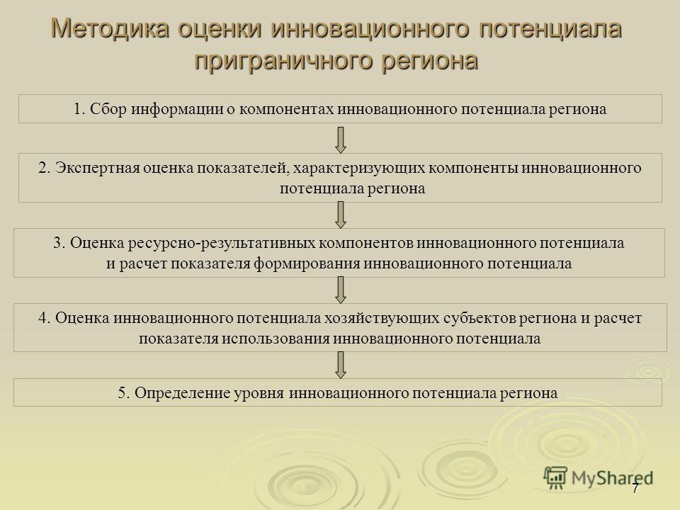 7 Методика оценки инновационного потенциала приграничного региона 1. Сбор информации о компонентах инновационного потенциала региона 2. Экспертная оценка показателей, характеризующих компоненты инновационного потенциала региона 3. Оценка ресурсно-рез