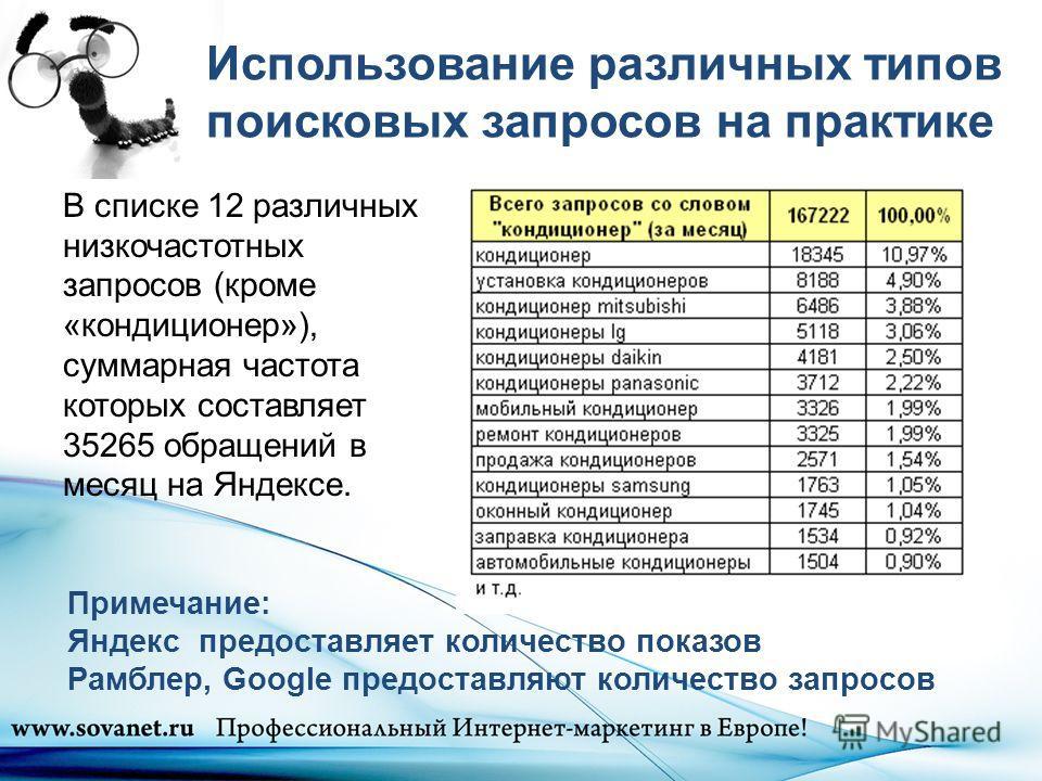 Использование различных типов поисковых запросов на практике В списке 12 различных низкочастотных запросов (кроме «кондиционер»), суммарная частота которых составляет 35265 обращений в месяц на Яндексе. Примечание: Яндекс предоставляет количество пок