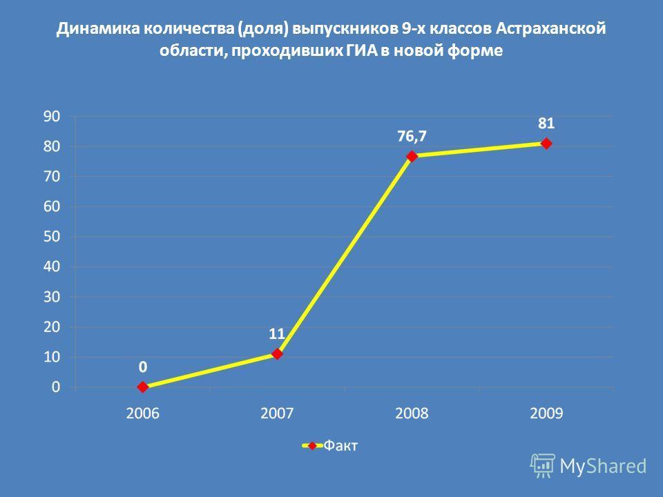 Динамика количества (доля) выпускников 9-х классов Астраханской области, проходивших ГИА в новой форме