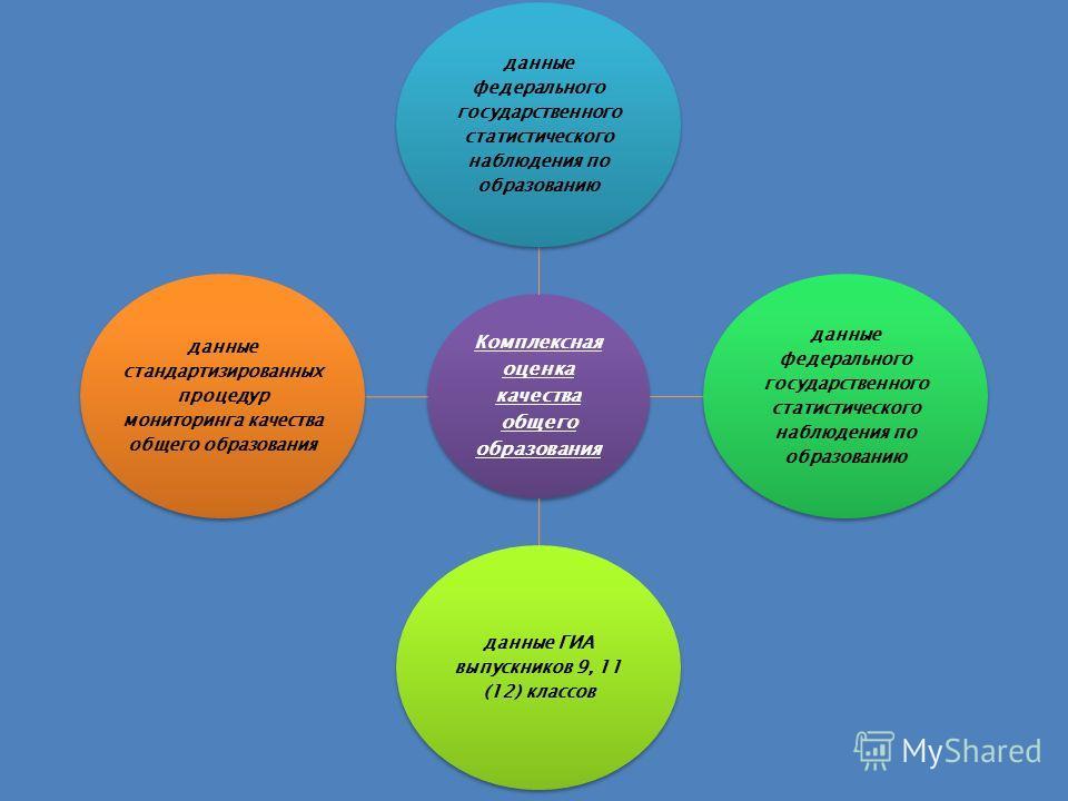 Комплексная оценка качества общего образования данные федерального государственного статистического наблюдения по образованию данные ГИА выпускников 9, 11 (12) классов данные стандартизированных процедур мониторинга качества общего образования