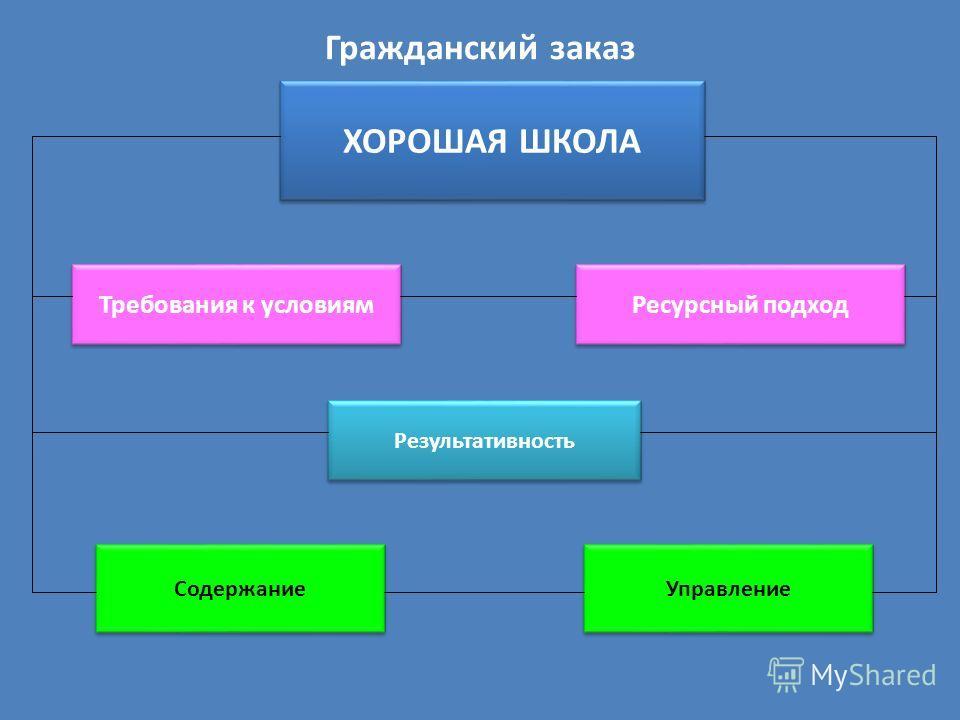 ХОРОШАЯ ШКОЛА Требования к условиям Ресурсный подход Результативность Содержание Управление Гражданский заказ