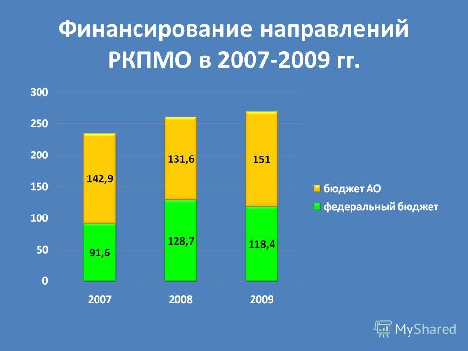 Финансирование направлений РКПМО в 2007-2009 гг.