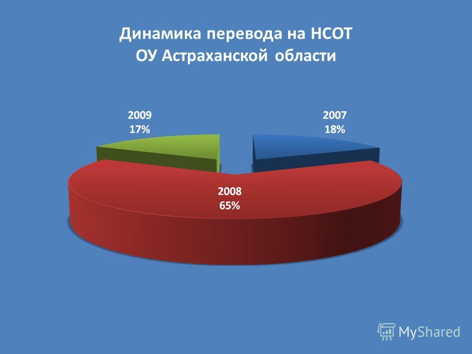 Динамика перевода на НСОТ ОУ Астраханской области