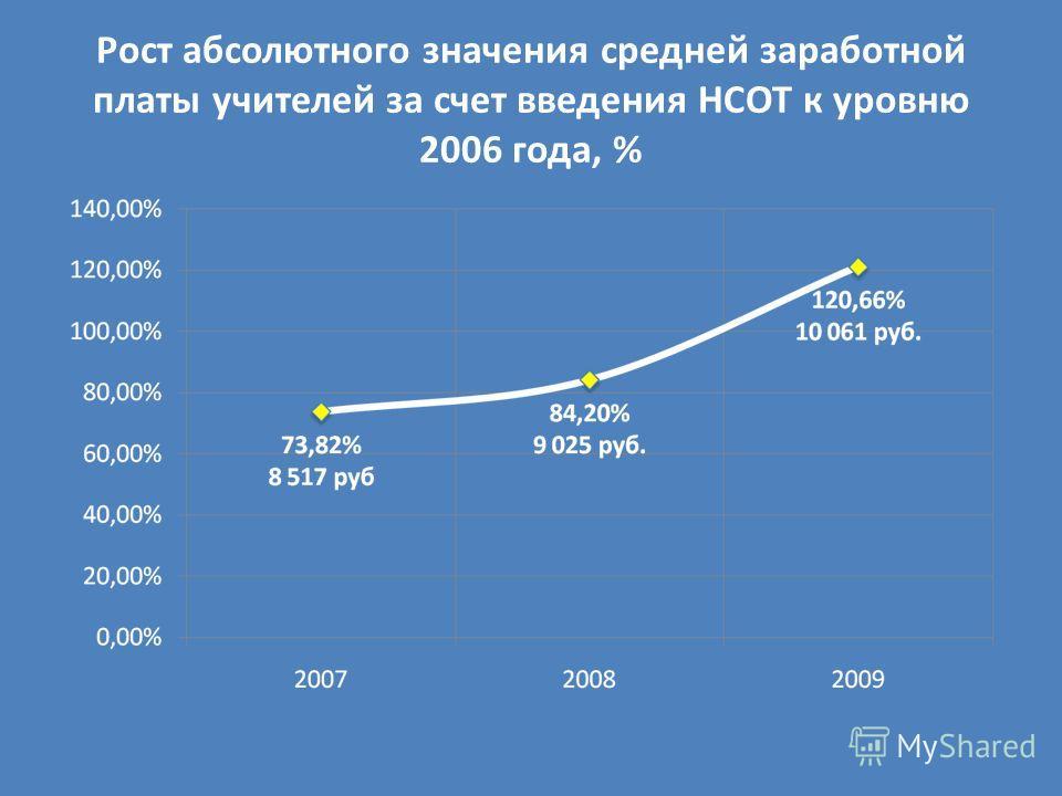 Рост абсолютного значения средней заработной платы учителей за счет введения НСОТ к уровню 2006 года, %
