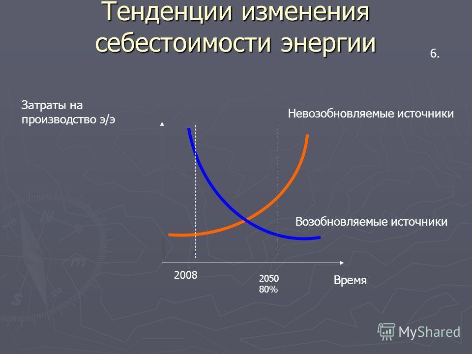 Тенденции изменения себестоимости энергии Затраты на производство э/э Время Возобновляемые источники Невозобновляемые источники 6. 2008 2050 80%