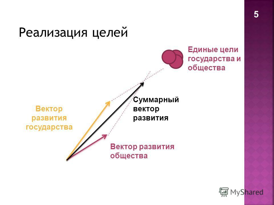 Вектор развития государства Вектор развития общества Суммарный вектор развития Единые цели государства и общества 5