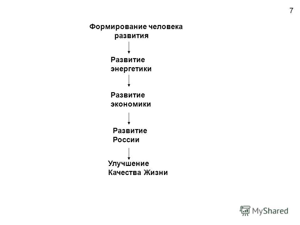 Развитие России Улучшение Качества Жизни Развитие экономики Развитие энергетики Формирование человека развития 7