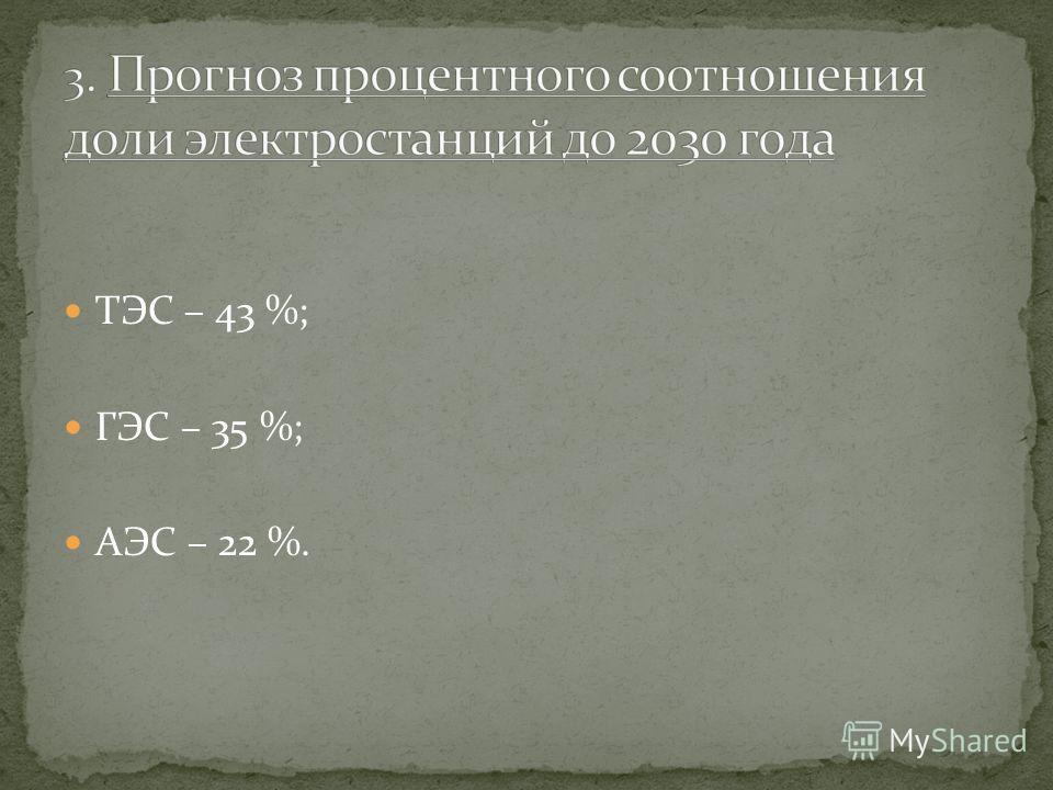 ТЭС – 43 %; ГЭС – 35 %; АЭС – 22 %.