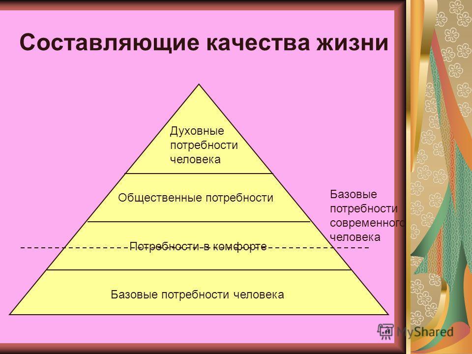 2 Составляющие качества жизни Базовые потребности человека Общественные потребности Духовные потребности человека Потребности в комфорте Базовые потребности современного человека