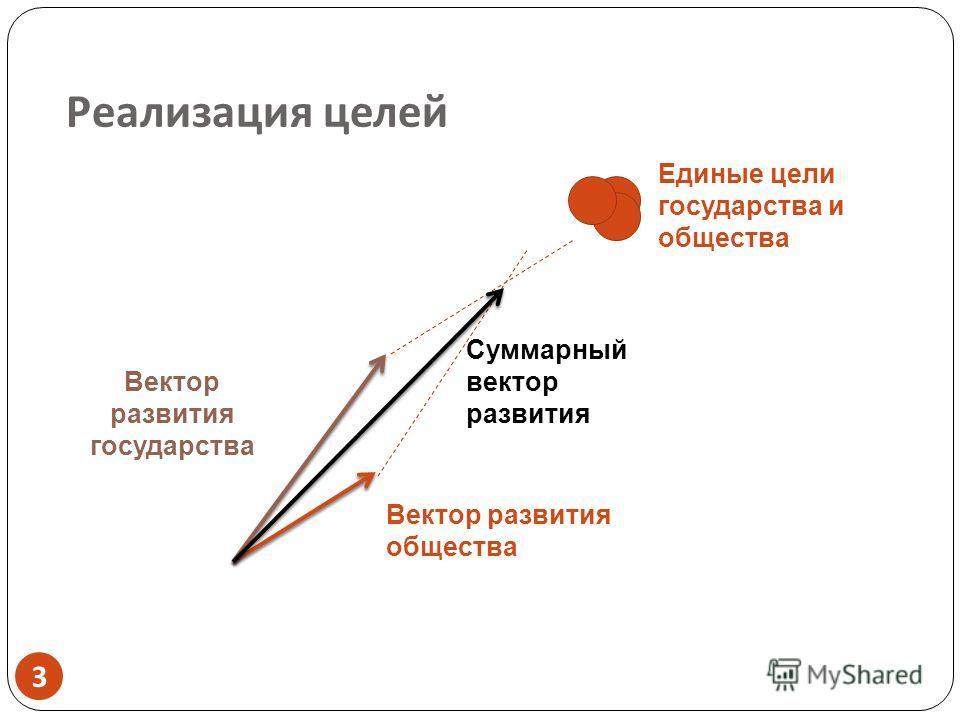 Реализация целей Вектор развития государства Вектор развития общества Суммарный вектор развития Единые цели государства и общества 3 3