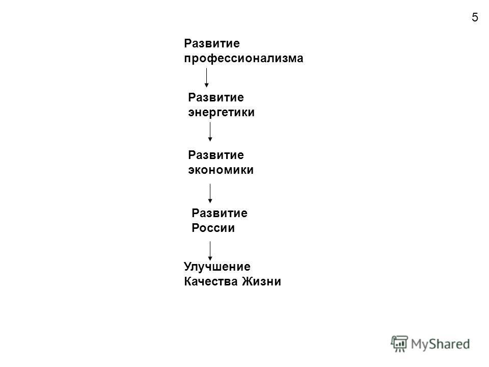 Развитие России Улучшение Качества Жизни Развитие экономики Развитие энергетики Развитие профессионализма 5
