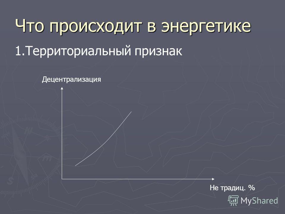 Что происходит в энергетике 1.Территориальный признак Не традиц. % Децентрализация