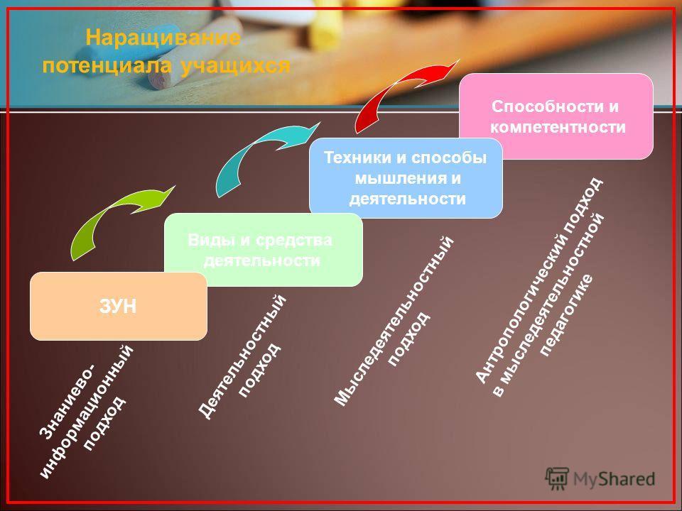 Способности и компетентности Техники и способы мышления и деятельности Виды и средства деятельности ЗУН Знаниево- информационный подход Деятельностный подход Мыследеятельностный подход Антропологический подход в мыследеятельностной педагогике Наращив