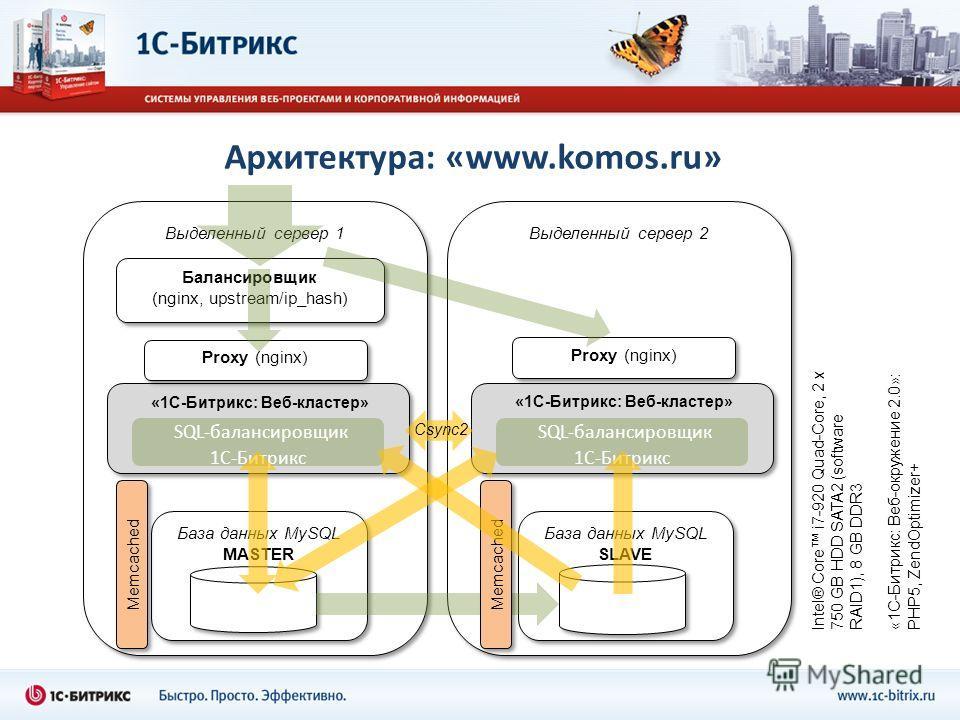 Архитектура: «www.komos.ru» Выделенный сервер 1 «1С-Битрикс: Веб-кластер» SQL-балансировщик 1С-Битрикс Выделенный сервер 2 «1С-Битрикс: Веб-кластер» SQL-балансировщик 1С-Битрикс Балансировщик (nginx, upstream/ip_hash) Csync2 Intel® Core i7-920 Quad-C